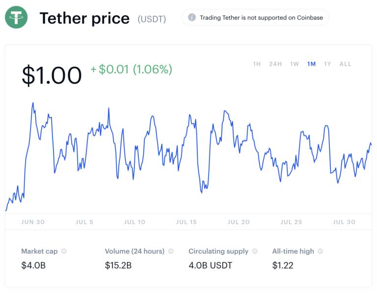 نمودار خطی قیمت تتر