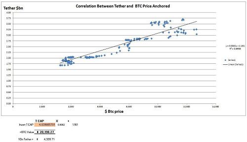 همبستگی آماری بین قیمت بیت کوین و حجم بازار تتر