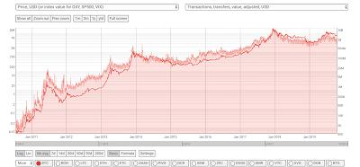 ارزش بیت کوین به دلار