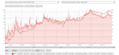 قیمت بیت کوین (USD)
